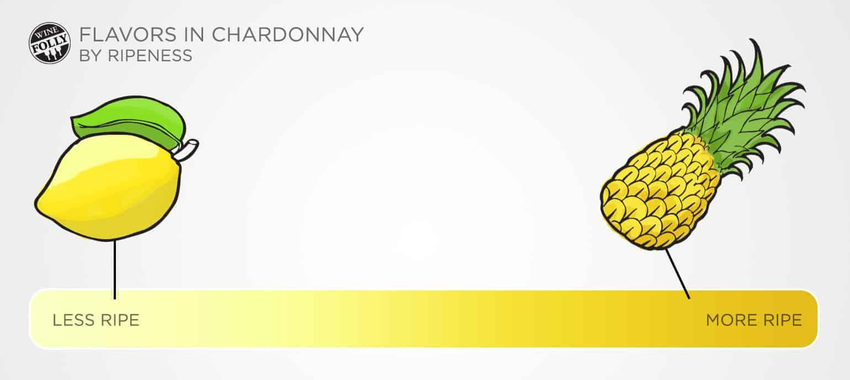 chardonnay flavor profile