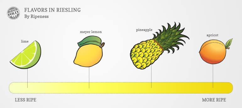 riesling flavor profile