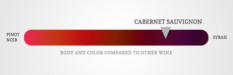 Cabernet Sauvignon characteristics flavor body