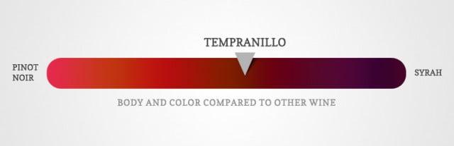 Tempranillo wine diagram