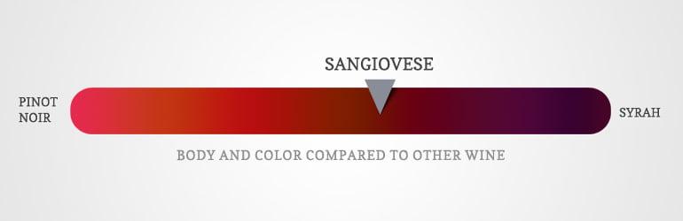 sangiovese wine diagram